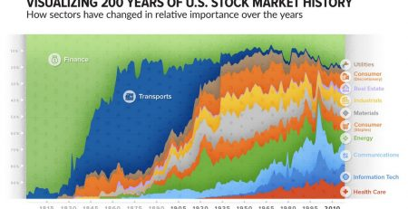 U.S. Stock Market Sectors