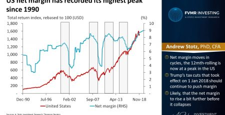 US Net Margin