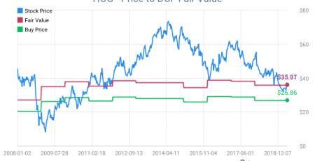 hog price to dcf