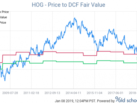 hog price to dcf