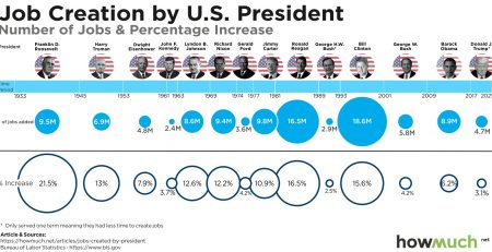 Best & Worst Presidents For Job Growth Since WWII