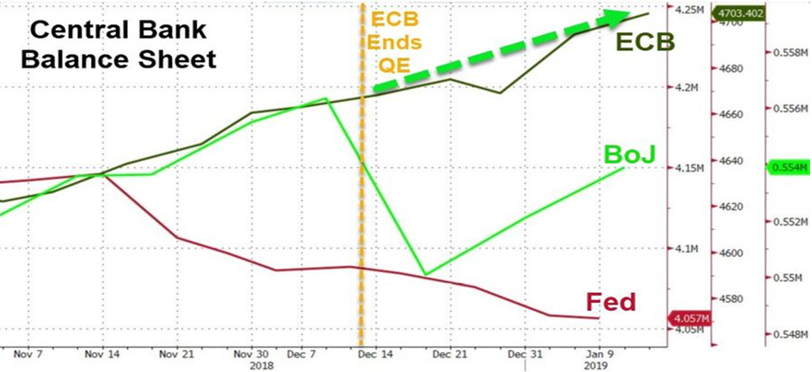 Central Banks Lost Credibility
