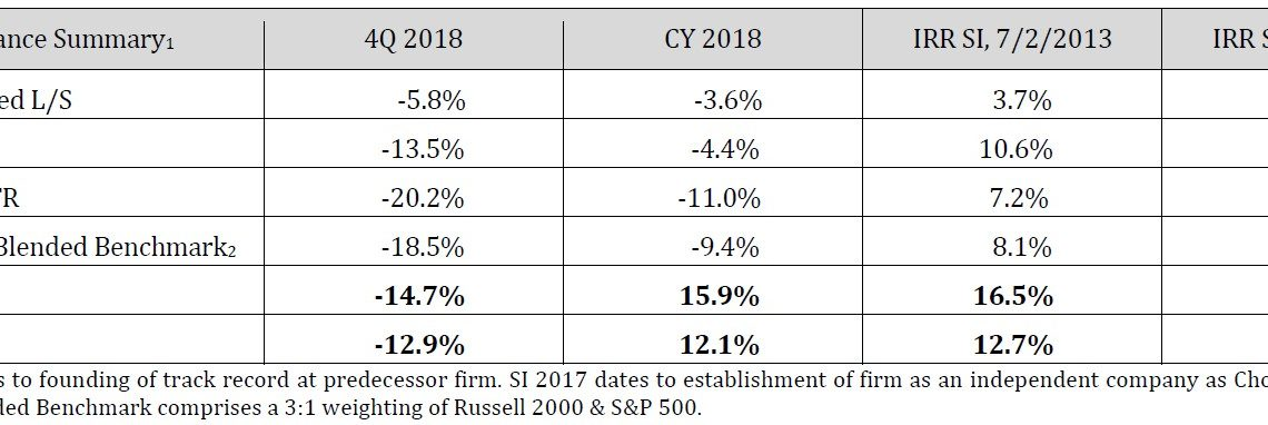 Choice Equities Fund 4Q18