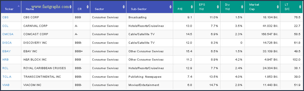 Consumer Services Sector Stocks