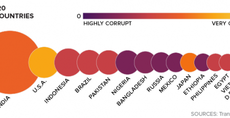 Corruption Around The World