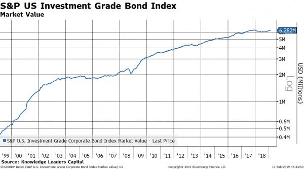 Credit markets