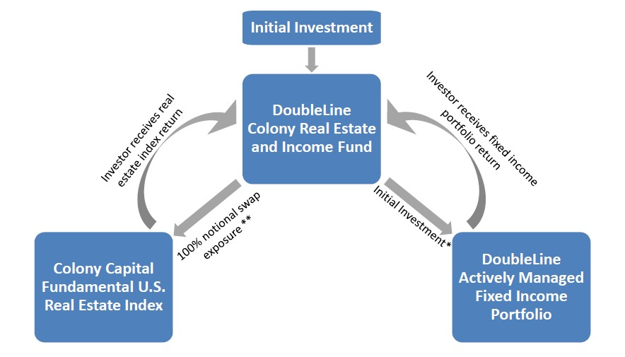 DoubleLine Colony Real Estate and Income Fund