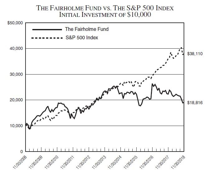 Fairholme Fund