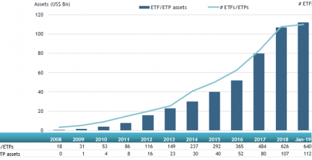 Global Actively Managed ETFs And ETPs 1