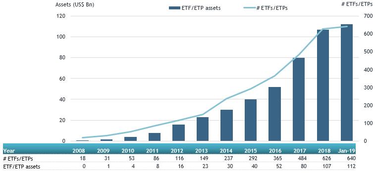 Global Actively Managed ETFs And ETPs 1