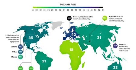 Median Age Of Every Continent