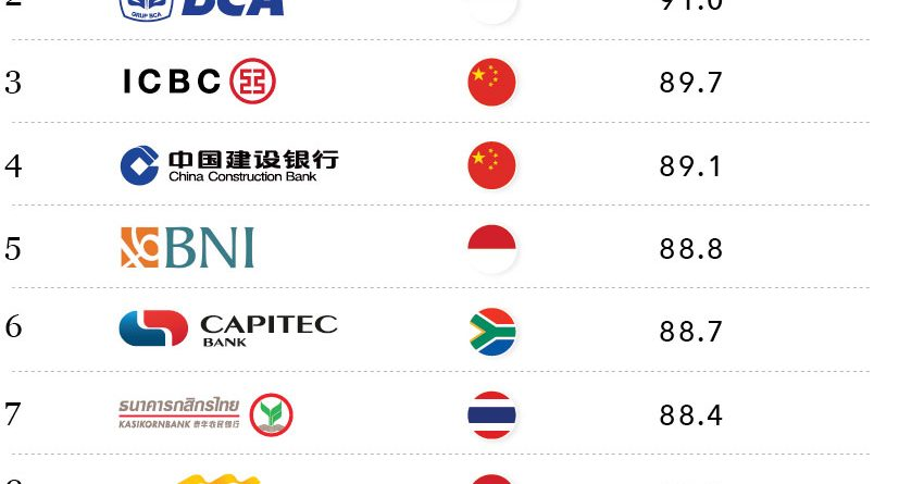 Most Valuable Bank Brands