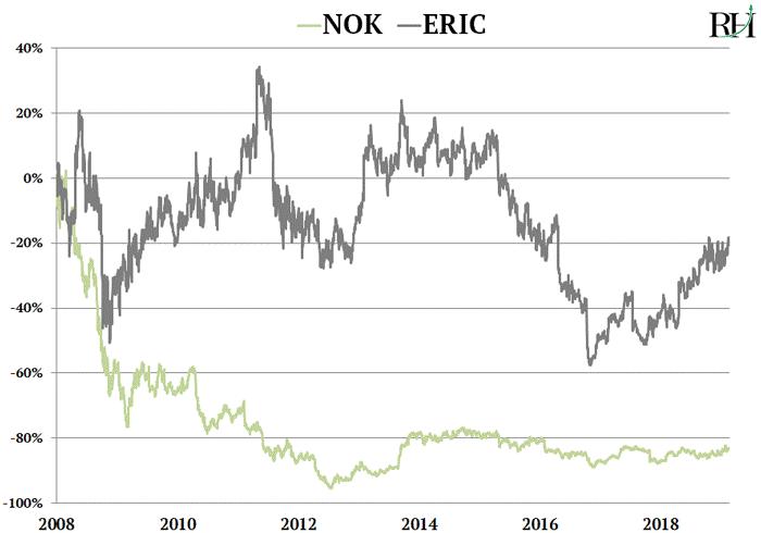Nokia And Ericsson