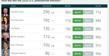 Political Prediction Markets