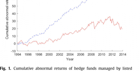 Public Hedge Funds