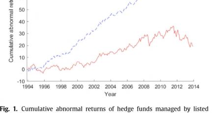 Public Hedge Funds