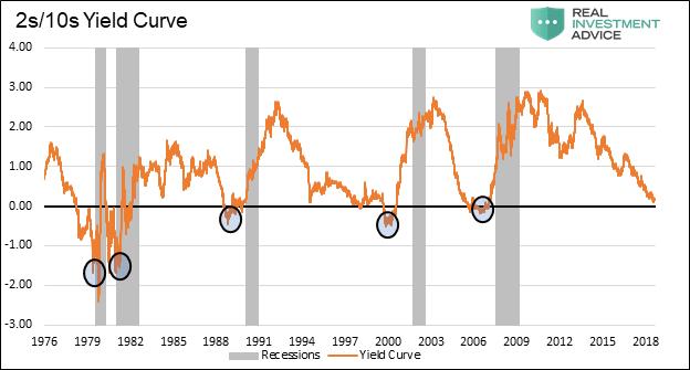 Recession Warning
