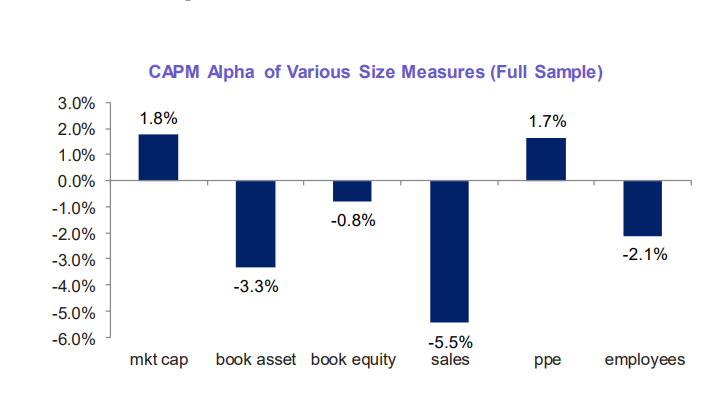 Size Effect In The Stock Market