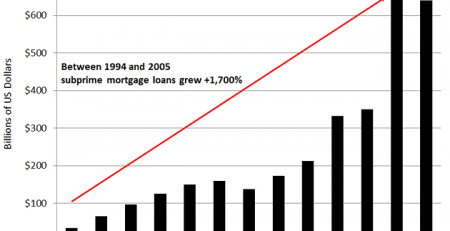 Subprime Mortgage Bubble