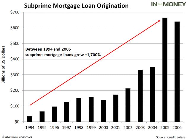 Subprime Mortgage Bubble