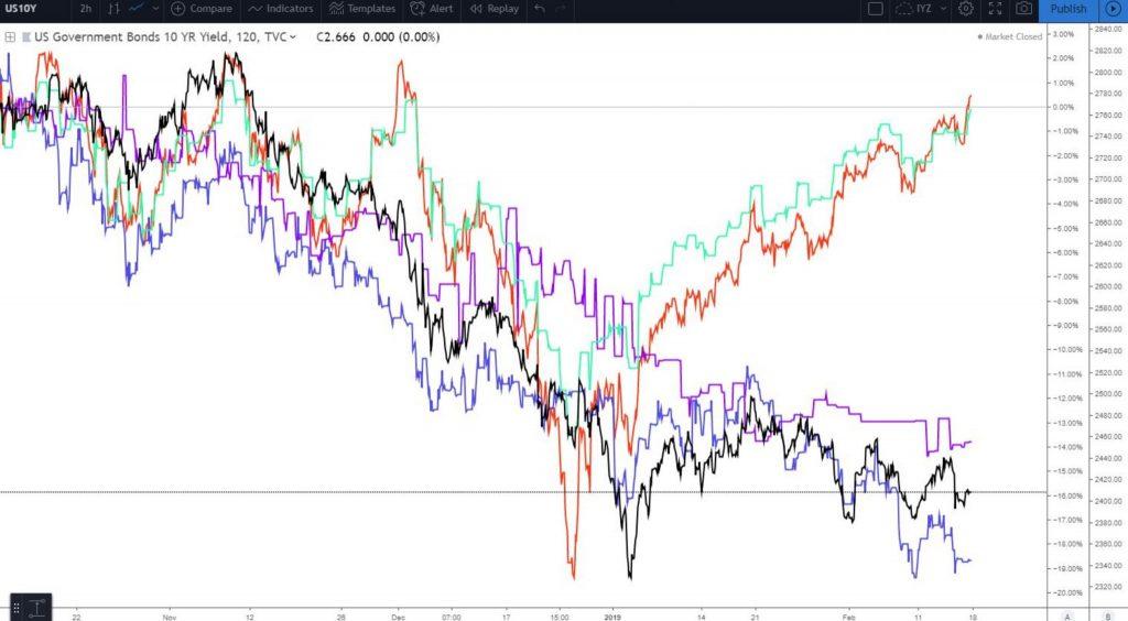 Global equities