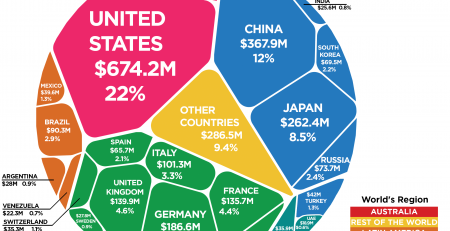 World's Funding For The United Nations