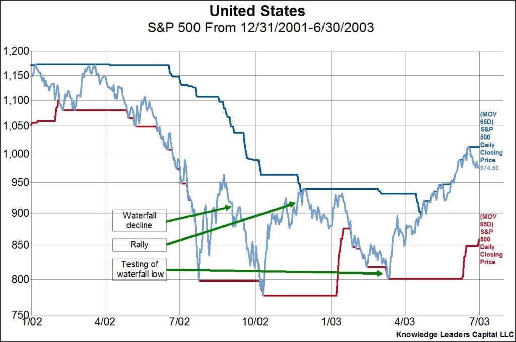 equity market rally