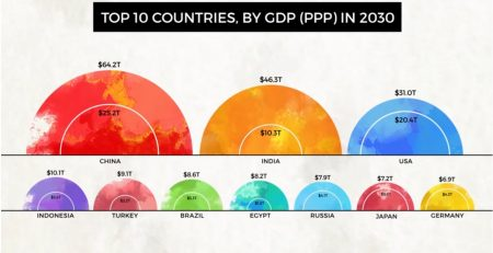 Biggest Economies