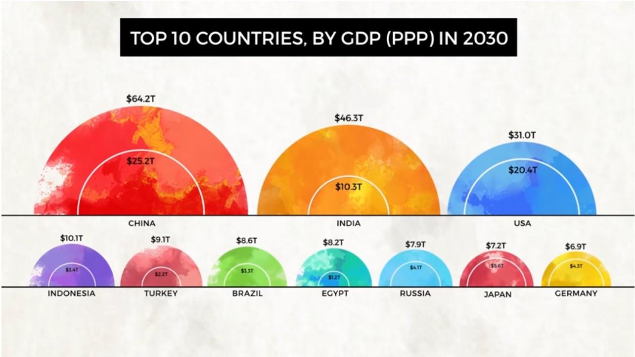 Biggest Economies