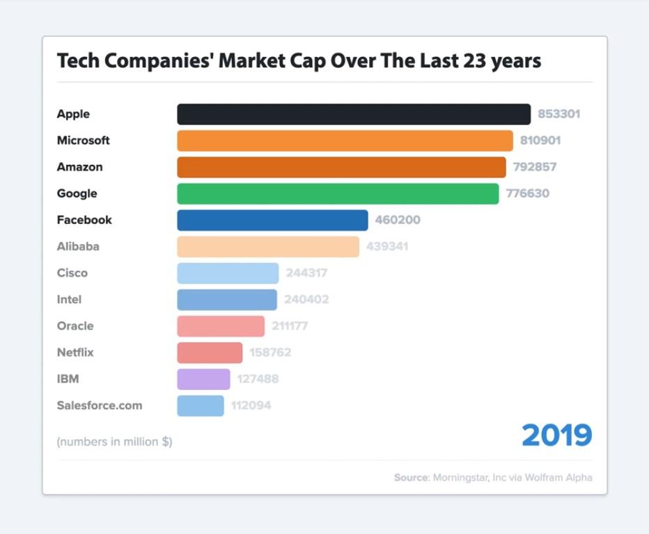 Biggest Tech Companies
