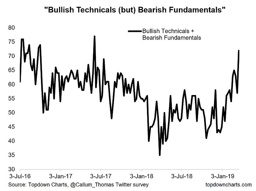 Bullish Technicals, Bearish Fundamentals