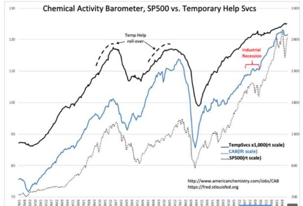 Chemical Activity Barometer