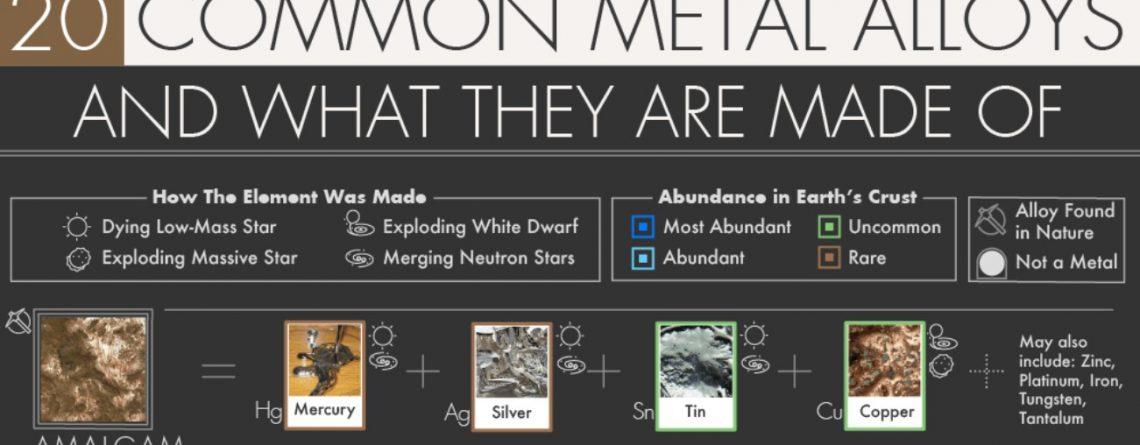 Common Metal Alloys