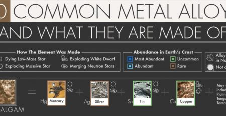 Common Metal Alloys