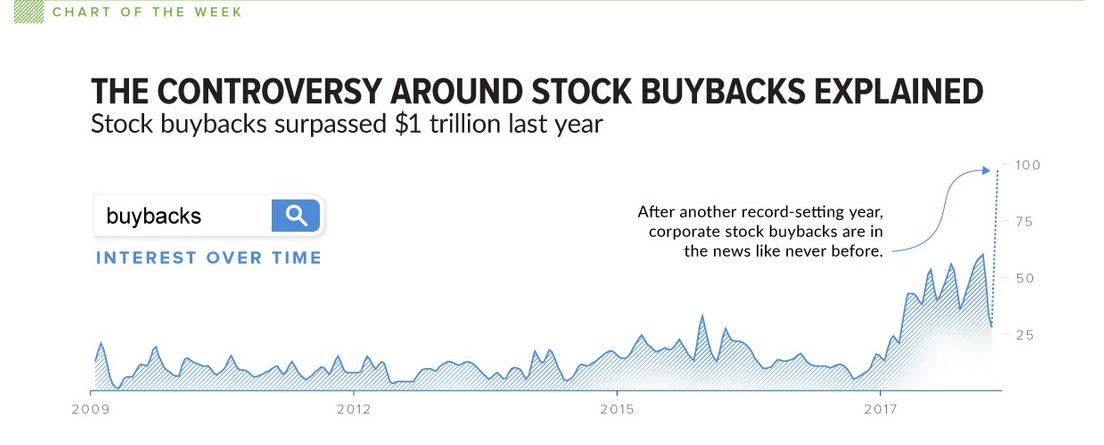 Stock Buybacks