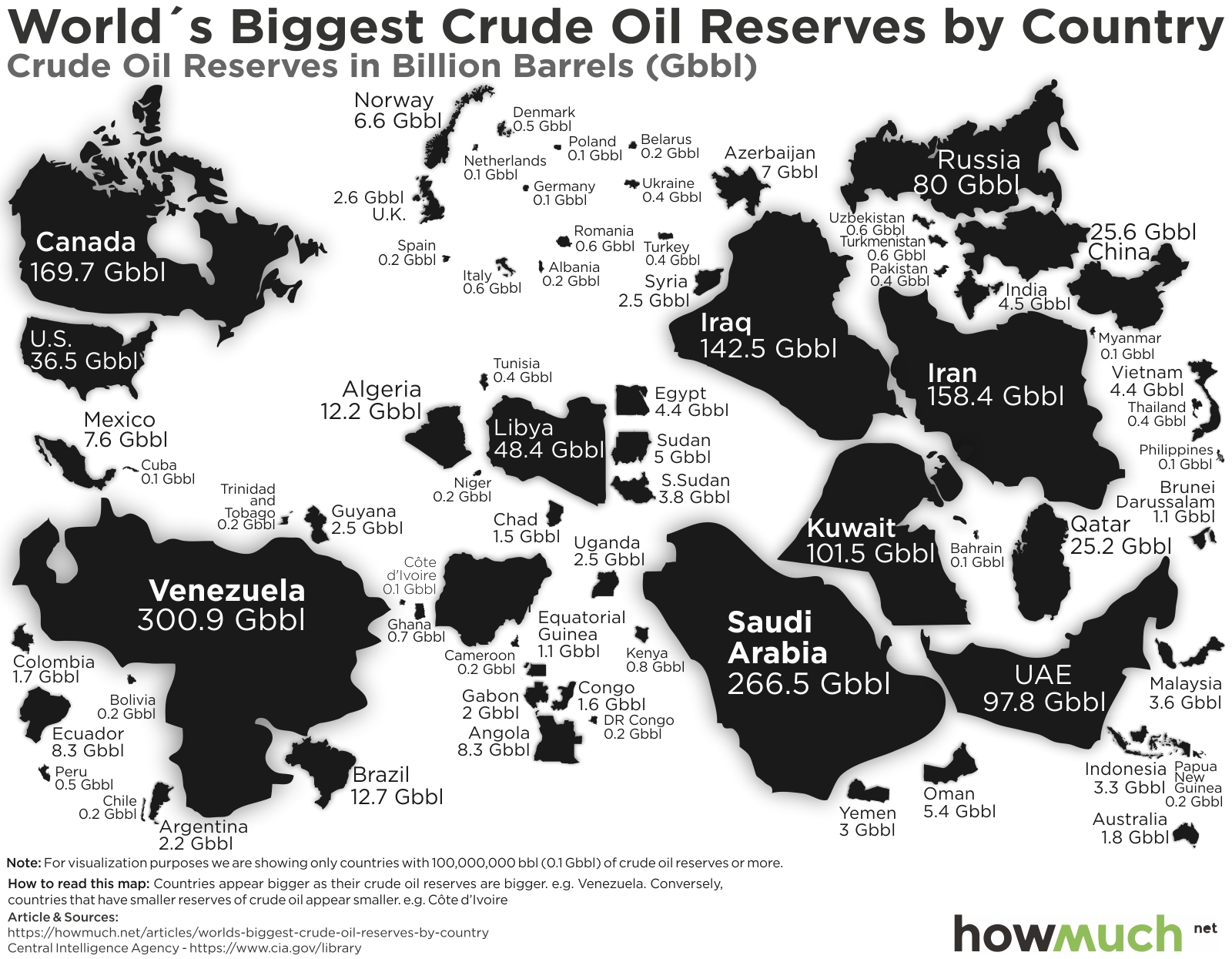 Crude Oil Reserves