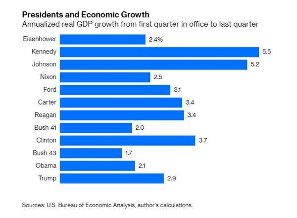 Economic Booms