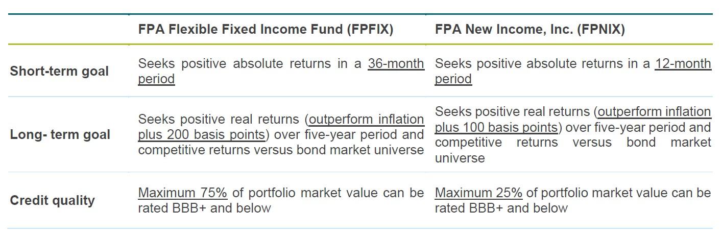 FPA New Income Fund