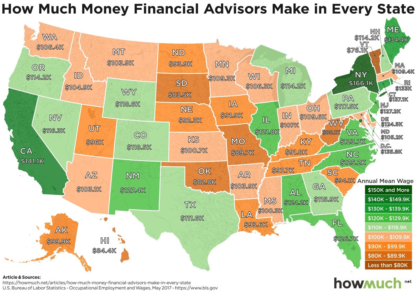 Financial Advisors Earnings