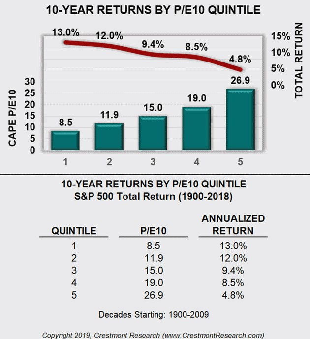 Future Stock Returns