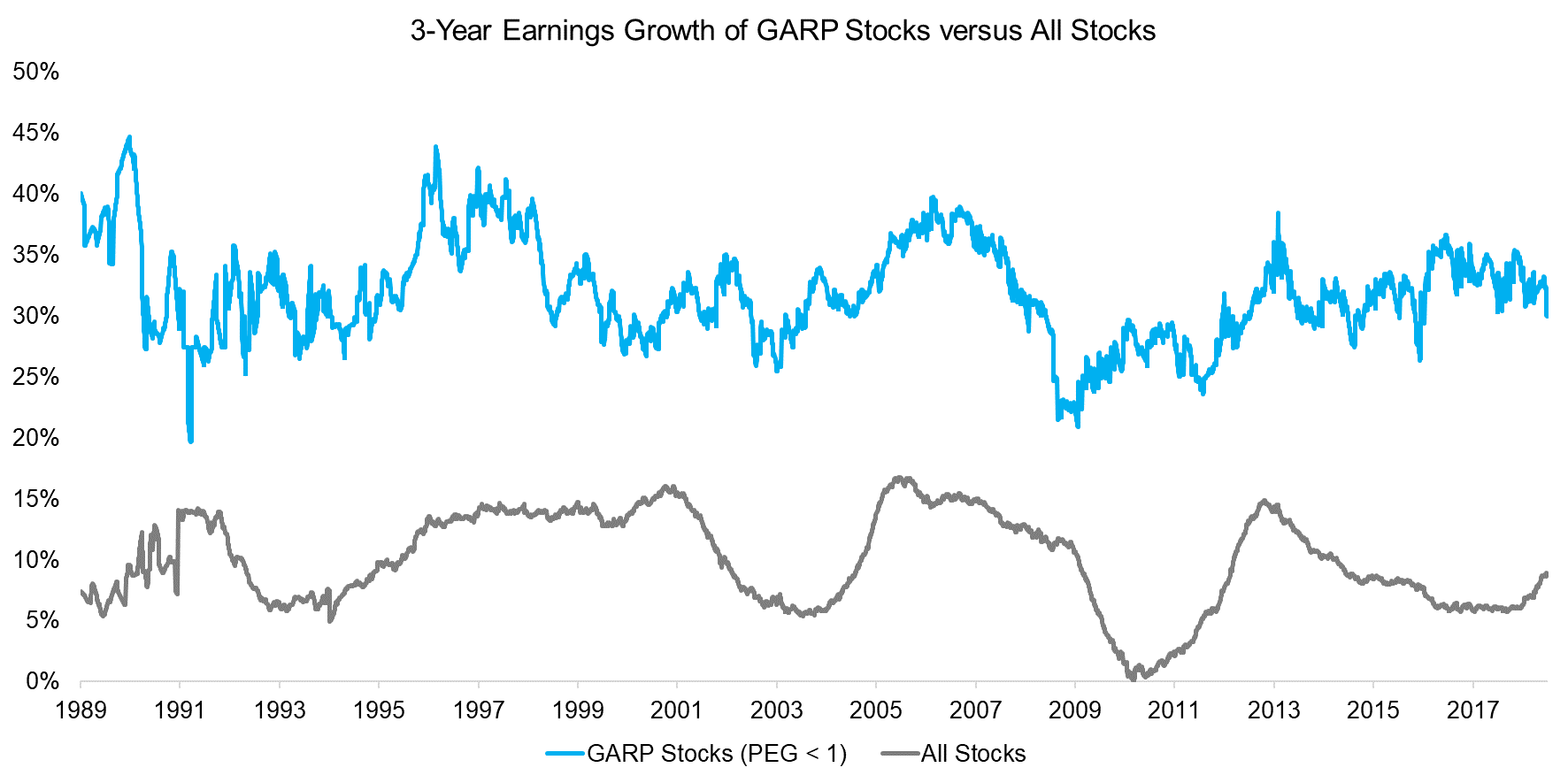GARP Investing