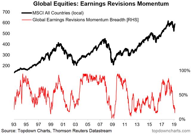 Global Earnings Revisions
