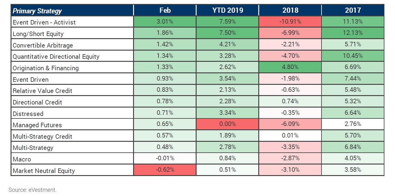 Hedge Funds Feb 2019