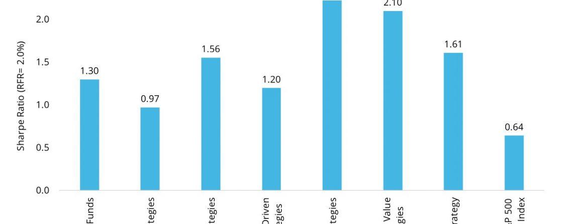 Hedge Funds Long Run