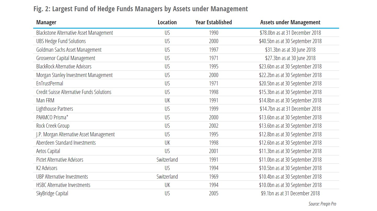 Largest Hedge Fund Managers