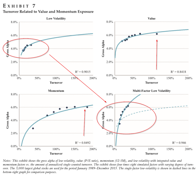 Low Volatility Turnover