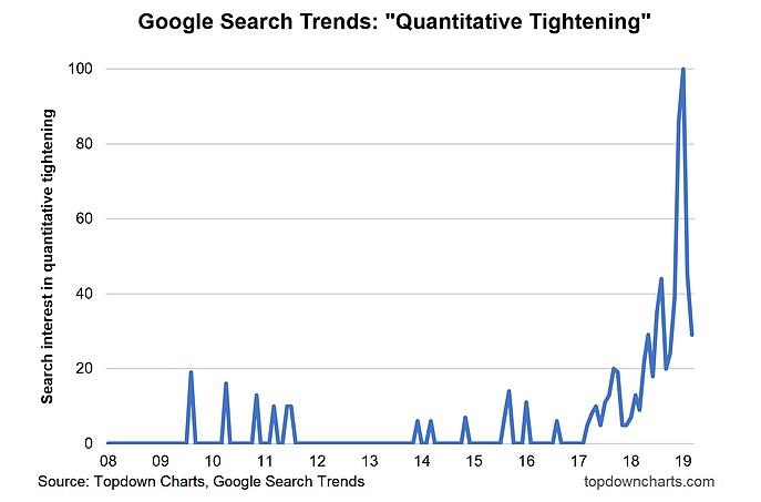 Quantitative Tightening
