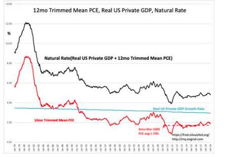 S&P Intrinsic Value