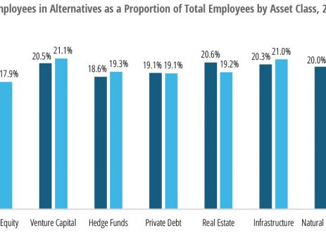 Women In Private Equity And Hedge Funds