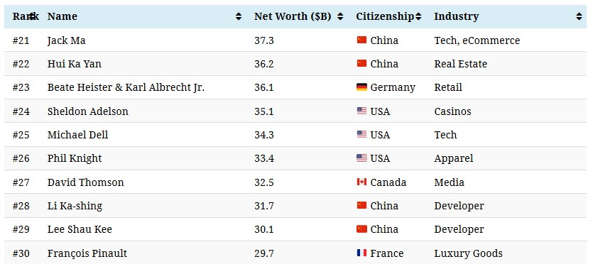 World's 50 Top Billionaires